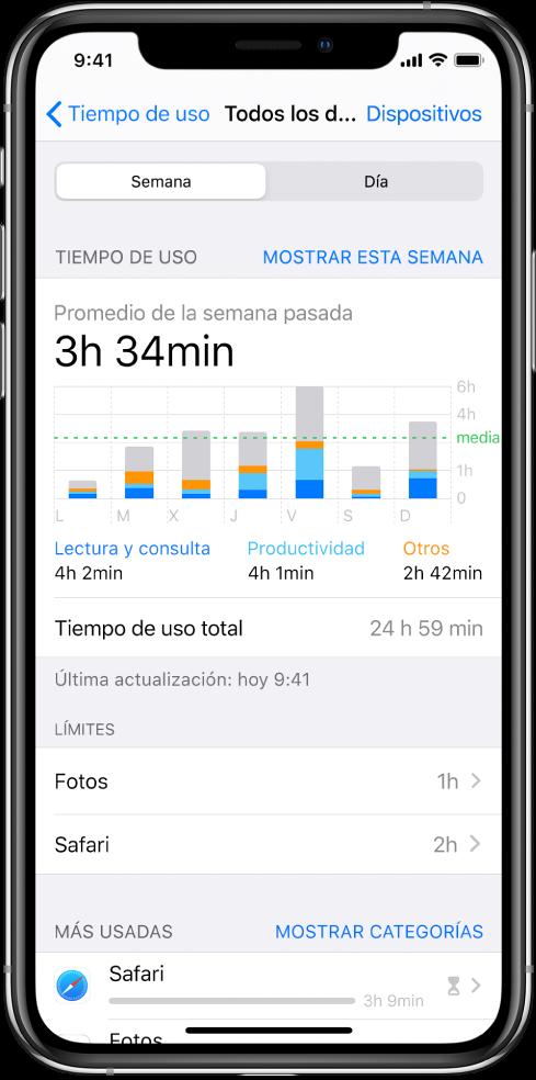 Informe semanal de tiempo de uso, con la cantidad de tiempo total dedicada a apps, por categoría y por app.