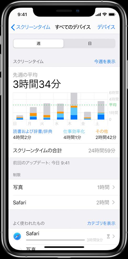 「スクリーンタイム」の週間レポート。Appの合計使用時間、カテゴリごとの使用時間、Appごとの使用時間が表示されています。