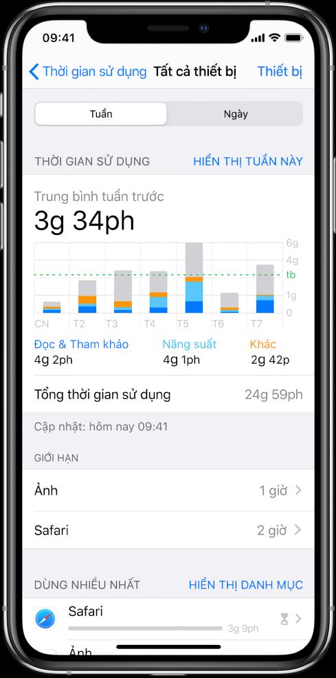 Báo cáo Thời gian sử dụng hàng tuần, đang hiển thị tổng lượng thời gian đã sử dụng trong các ứng dụng, theo danh mục và theo ứng dụng.