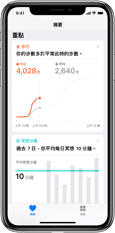 「健康」App 中的「摘要」畫面顯示該日的步數的重點。重點寫着:「現在開始你走了比平常更多步數。」下方的圖表以重點標示今日已達 4,028 步,並與昨日同時間的 2,640 步比較。圖表下是已冥想分鐘的相關資料。「摘要」按鈕位於左下方,「瀏覽」按鈕位於右下方。