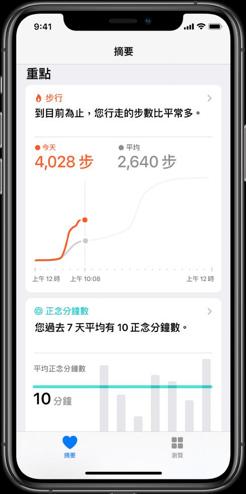 「健康」App 中的「摘要」畫面,顯示當天步數。重點顯示「到目前為止,您行走的步數比平常多」。重點下方的圖表顯示今天目前為止走了 4,028 步,比較昨天相同時間為 2,640 步。圖表下方是正念分鐘數的資訊。「摘要」按鈕位於左下方,「瀏覽」按鈕位於右下方。
