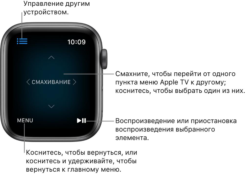 Дисплей AppleWatch при использовании часов в режиме пультаДУ. Кнопка меню находится в левом нижнем углу, кнопка воспроизведения/паузы— в правом нижнем углу. Кнопка «Меню» расположена слева вверху.