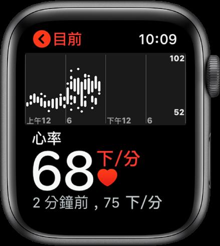 「心率」App 畫面,左下角顯示您目前的心率,您最近一次的讀數會以較小字體顯示在下方,上方的圖表是您一天當中的心率詳細資訊。