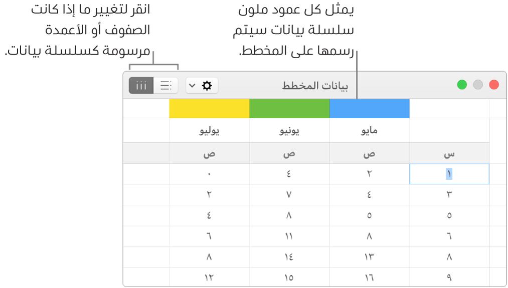 محرر بيانات المخطط مع وسائل شرح لرؤوس الأعمدة وأزرار اختيار الصفوف أو الأعمدة لسلسلة البيانات.