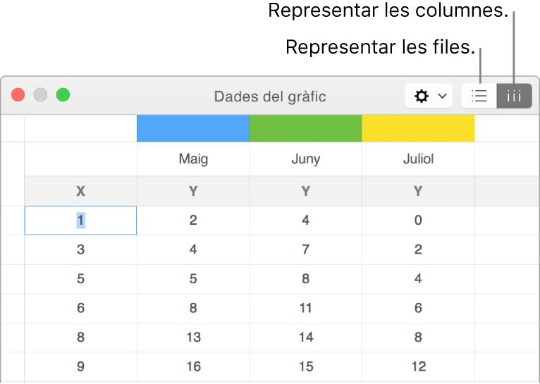 L'editor de dades del gràfic, amb els botons per representar les files i les columnes.