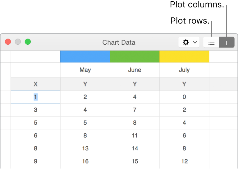 Chart Data editor with Plot rows and Plot columns buttons.