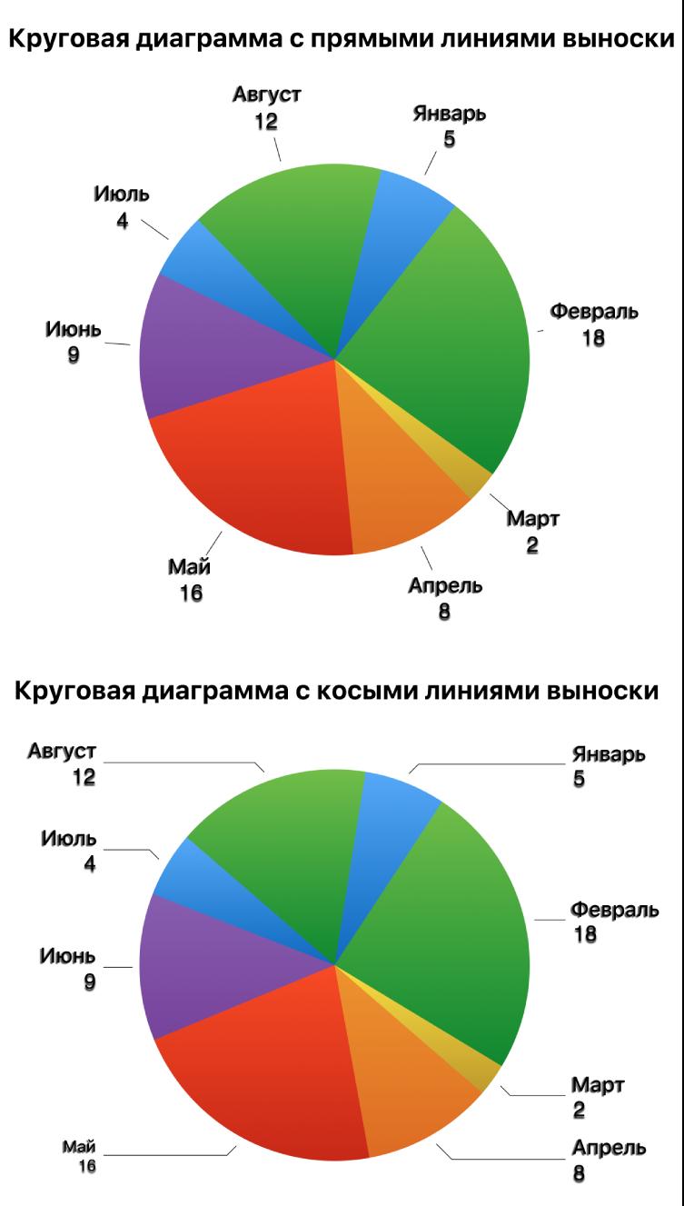 Две круговых диаграммы: одна с прямыми линиями выноски, другая с косыми линиями выноски.