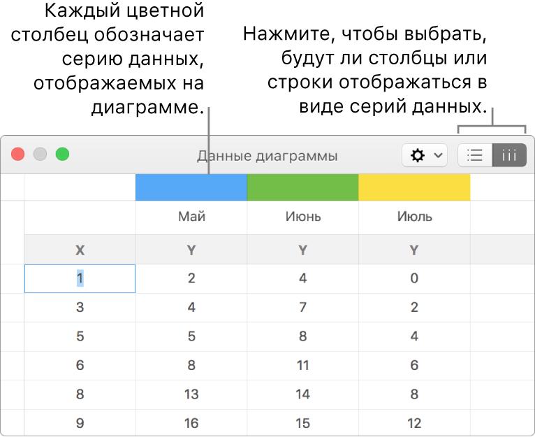Редактор данных диаграммы с вынесенными заголовками столбцов и кнопками выбора строк и столбцов для серий данных.