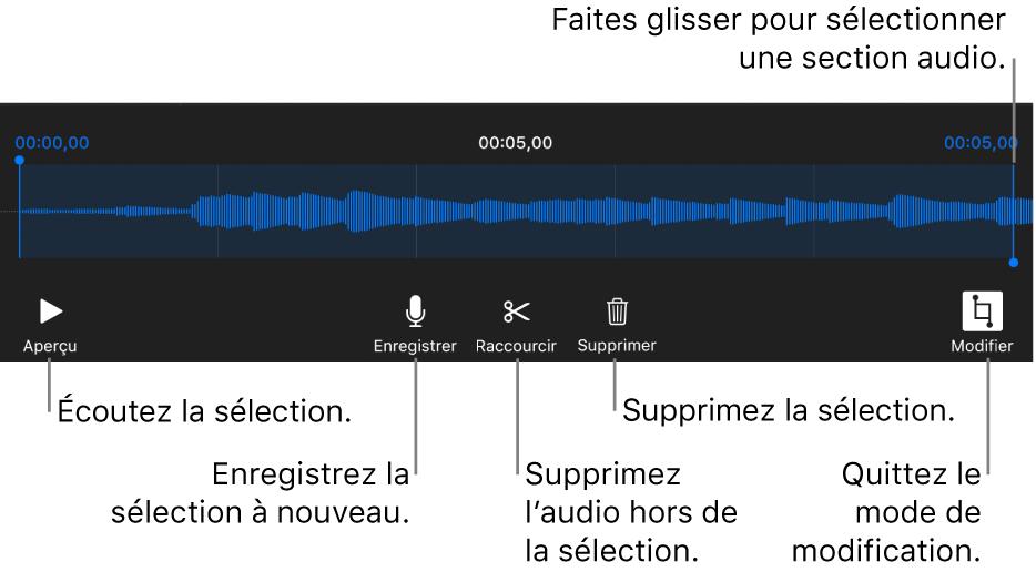 Commandes pour modifier un enregistrement sonore. Les poignées indiquent la section sélectionnée de l'enregistrement, et les boutons Aperçu, Enregistrer, Raccourcir, Supprimer et Mode de modification se trouvent en dessous.