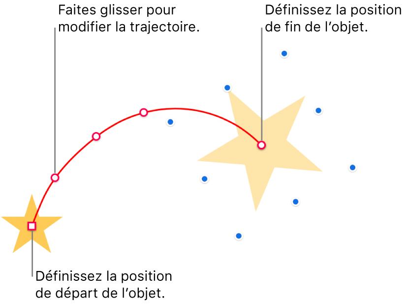 Un objet avec une trajectoire d'animation courbe personnalisée. Un objet opaque indique le point de départ, tandis qu'un objet fantôme marque le point d'arrivée. Vous pouvez faire glisser les points sur la trajectoire afin de modifier sa forme.