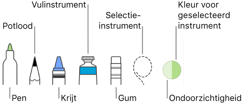De tekenfuncties met een pen, potlood, krijt, vulinstrument, gum, selectie-instrument en de huidige kleur.