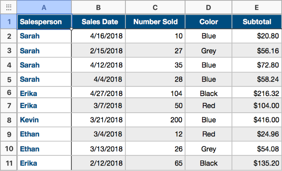 An uncategorized table containing data on shirt sales, salespersons, sales dates, and colors.