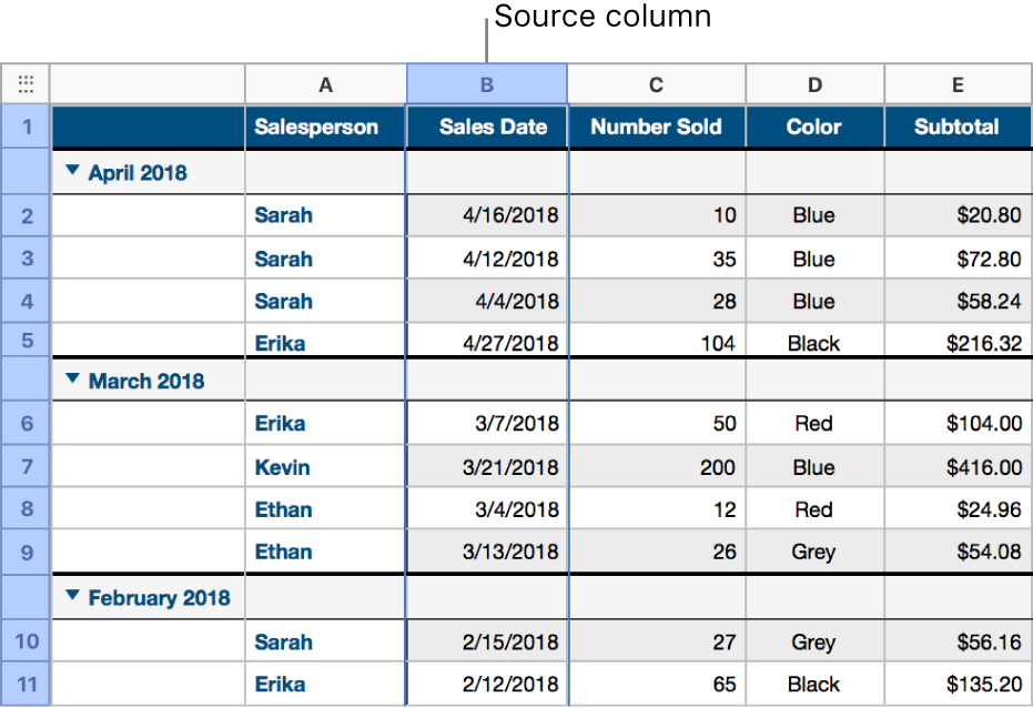 A table containing shirt sales data that's been categorized by sales date; the rows of data are grouped by month and year (the shared values in the source column).