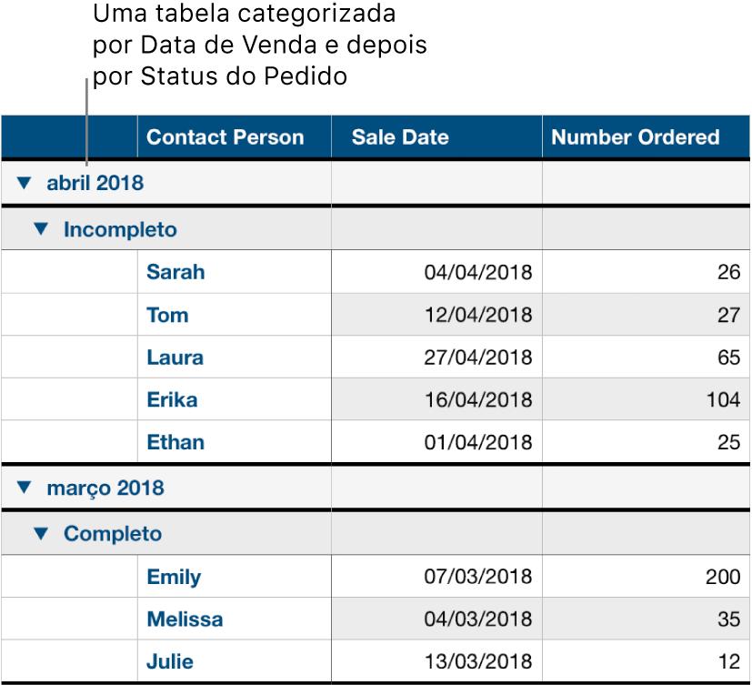 Uma tabela mostrando dados categorizados por data de venda com o estado do pedido como subcategoria.