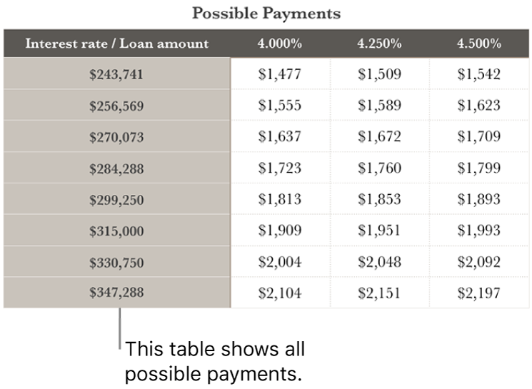 A mortgage table shown before filtering for affordable interest rates.