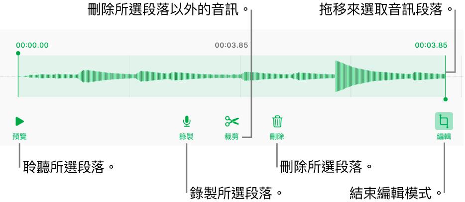 用於編輯已錄製音訊的控制項目。控點表示所選的錄製段落,下方是「預覽」、「錄製」、「裁剪」、「刪除」和「編輯模式」按鈕。