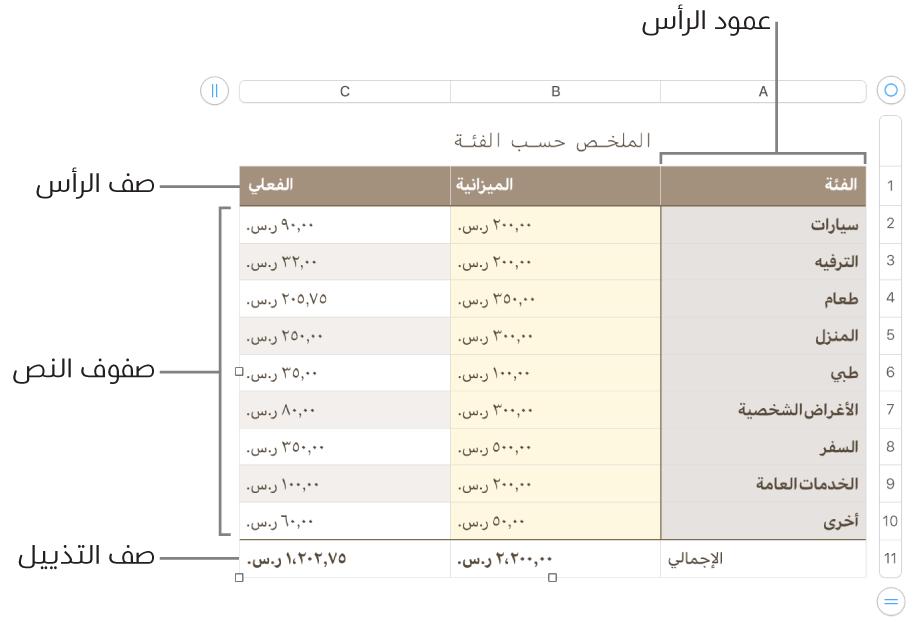 جدول يعرض صفوف وأعمدة الرأس، والمحتوى، والتذييل.