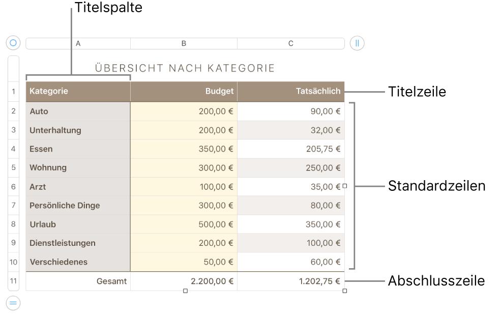 Eine Tabelle mit Titel-, Standard- und Abschlusszeilen- und spalten