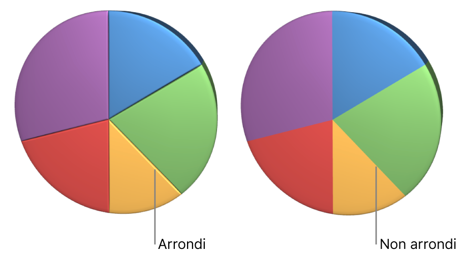 Diagramme circulaire 3D avec et sans angles arrondis.