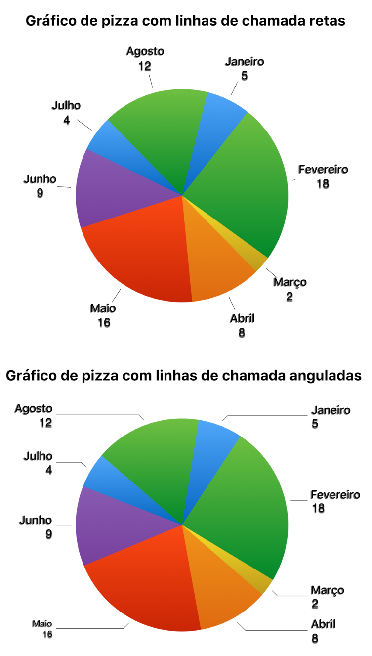Dois gráficos de pizza, um com linhas de chamada retas e outro com linhas de chamada angulosas.