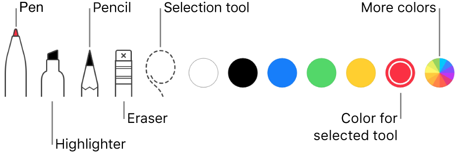 The annotate toolbar with a pen, highlighter, pencil, eraser, selection tool, and the colors you can choose.