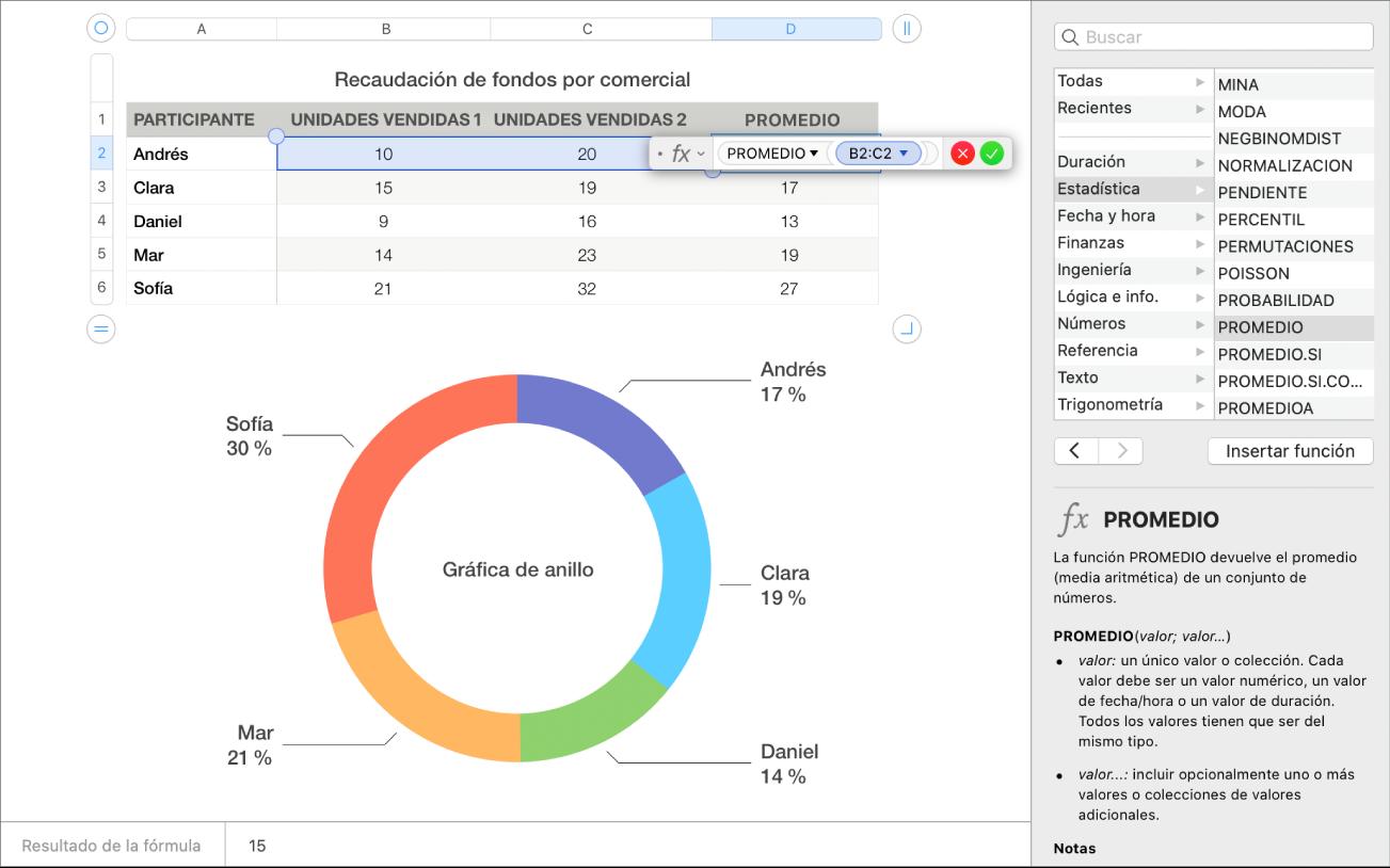 Una hoja de cálculo mostrando las ventas promedio de un evento de recaudación y la barra lateral Funciones.