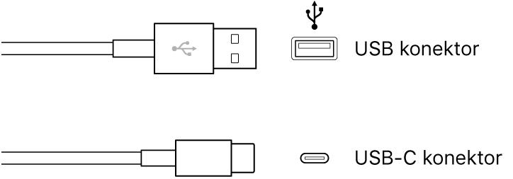 Obrázek USB konektorů