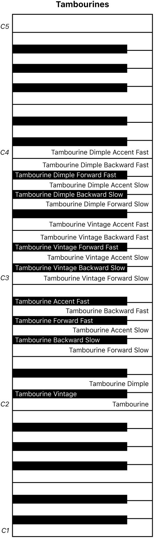 Abbildung. Keyboard-Zuweisung für Tambourines-Performance