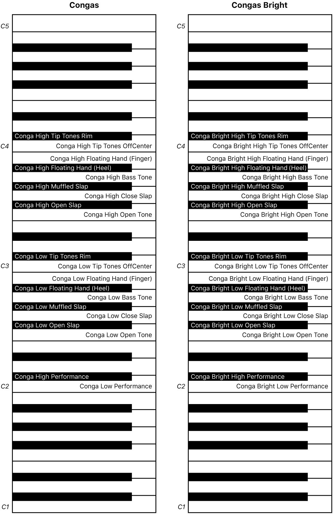 Abbildung. Keyboard-Zuweisung für Congas- und Congas Bright-Performance