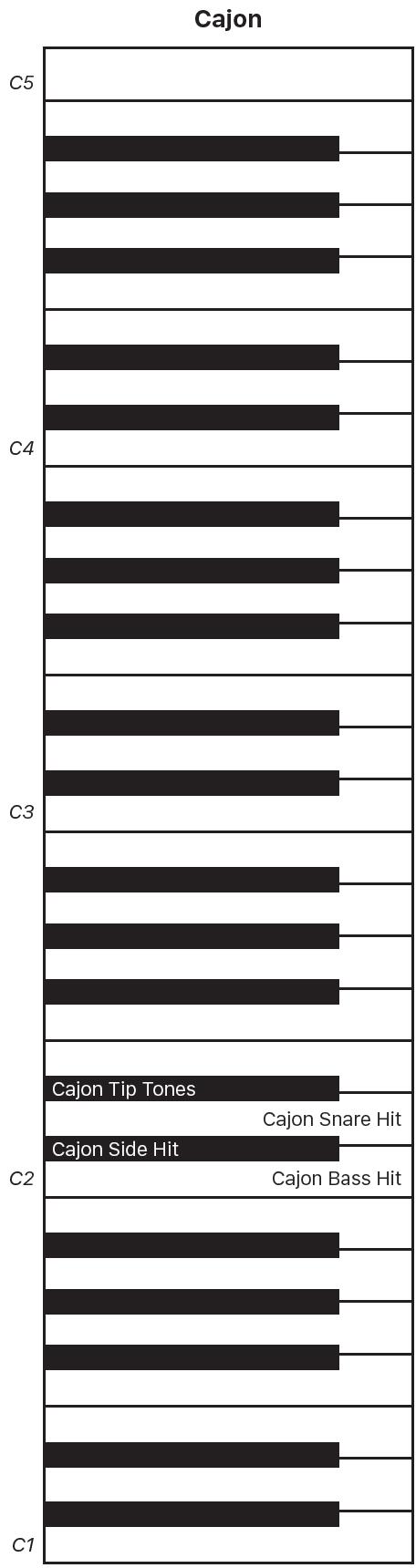 Figure. Cajon performance keyboard map.