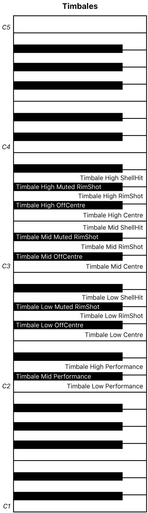 Figure. Timbales performance keyboard map.