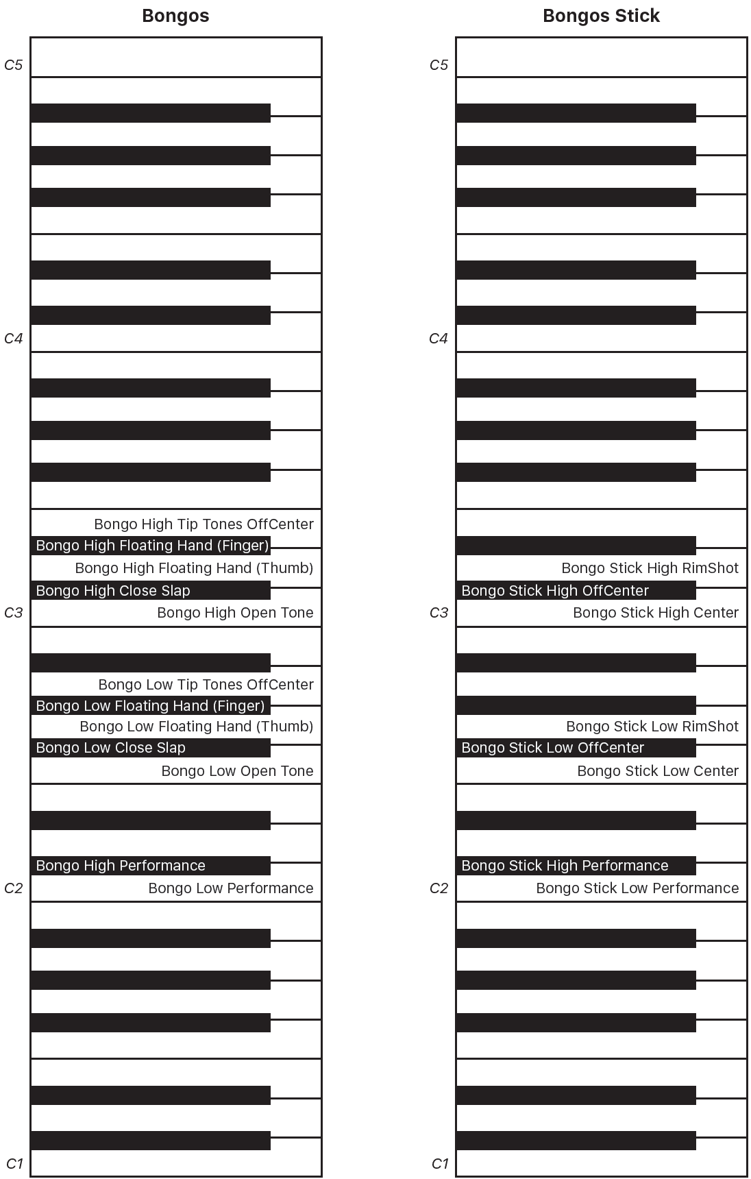 Figure. Bongos and Bongos Stick performance keyboard maps.