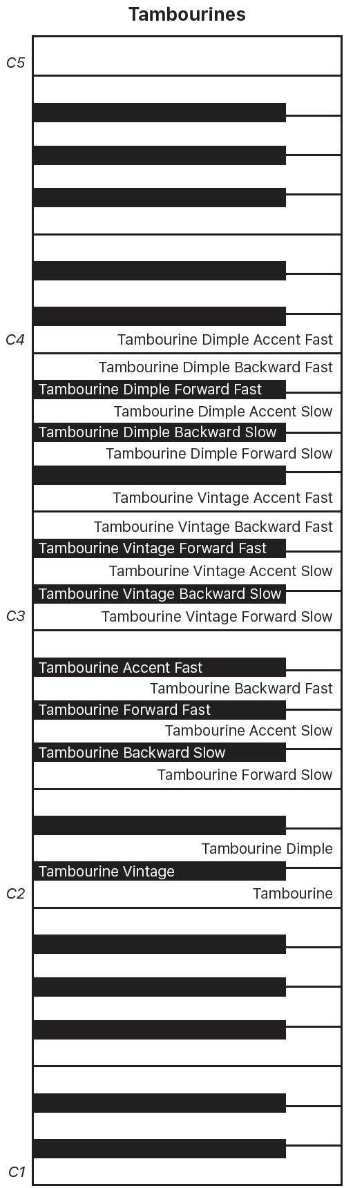 Figure. Tambourines performance keyboard map.