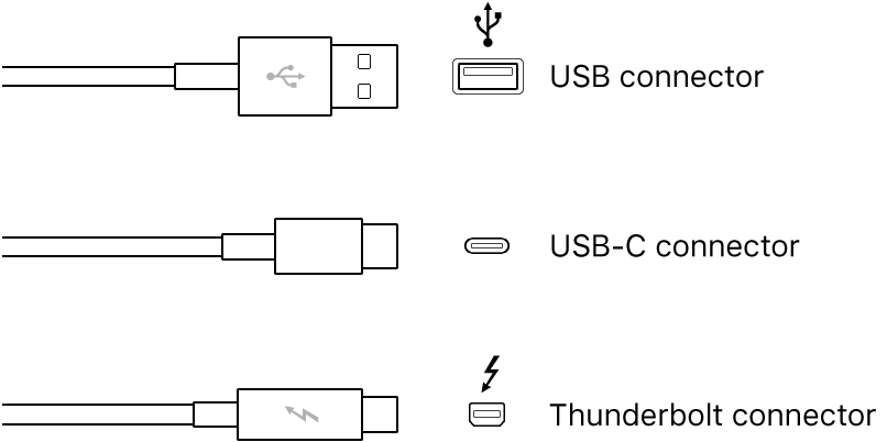 Illustration of USB and FireWire connector types.