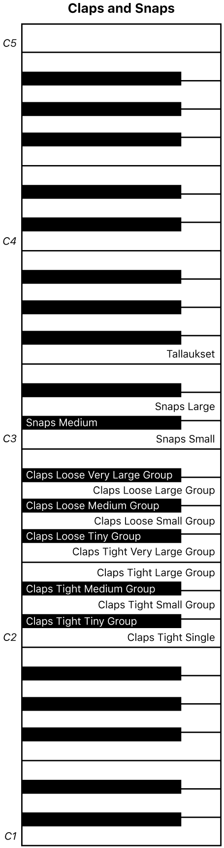 Kuva. Claps and Snaps ‑esityskoskettimistokartta.