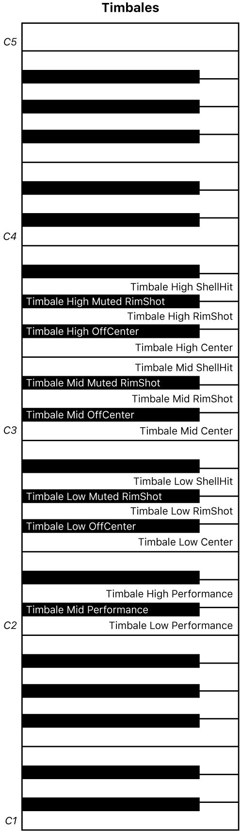 Kuva. Timbales-esityskoskettimistokartta.