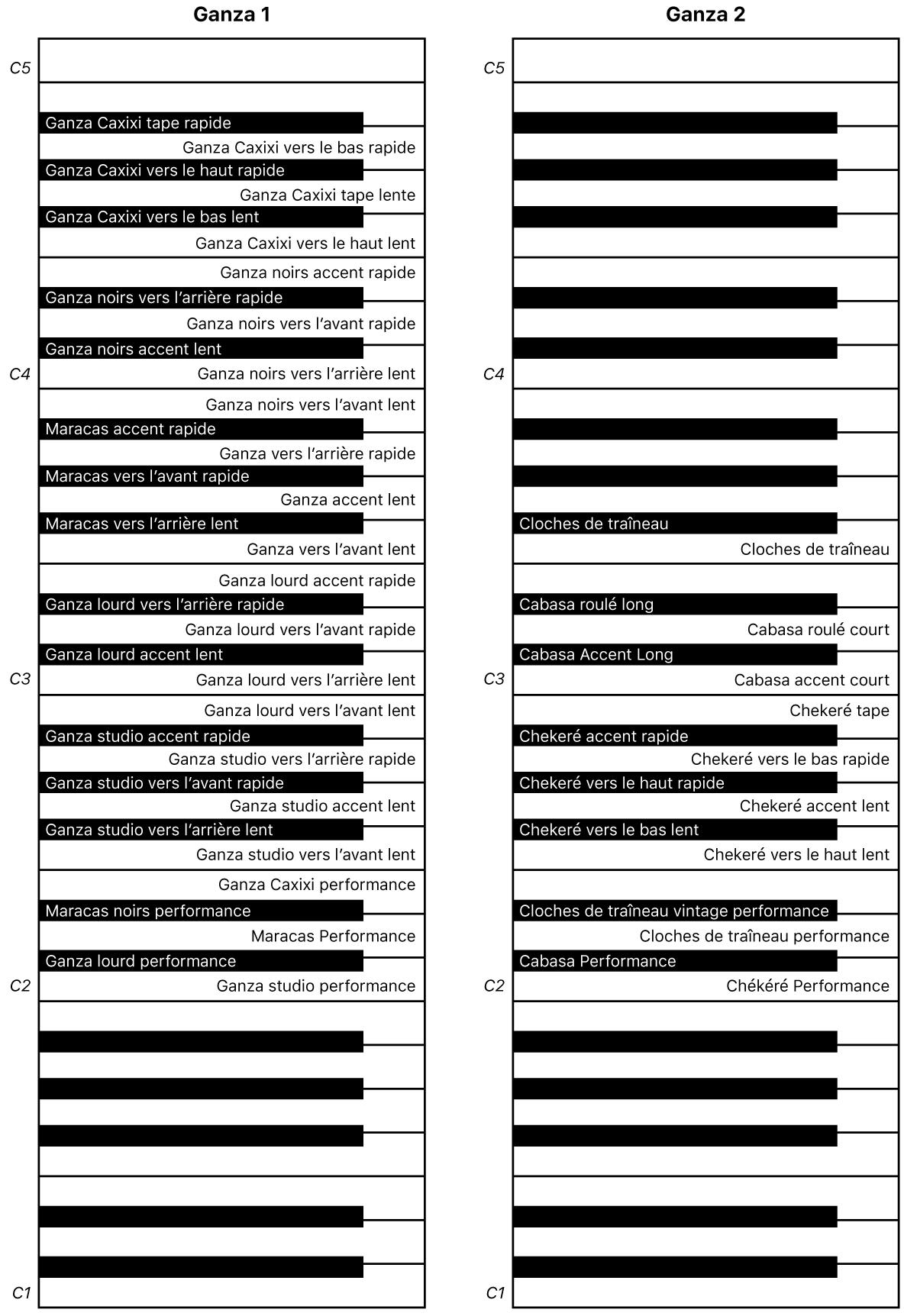 Figure. Mappage des touches de performance des percussions idiophones1 et 2.