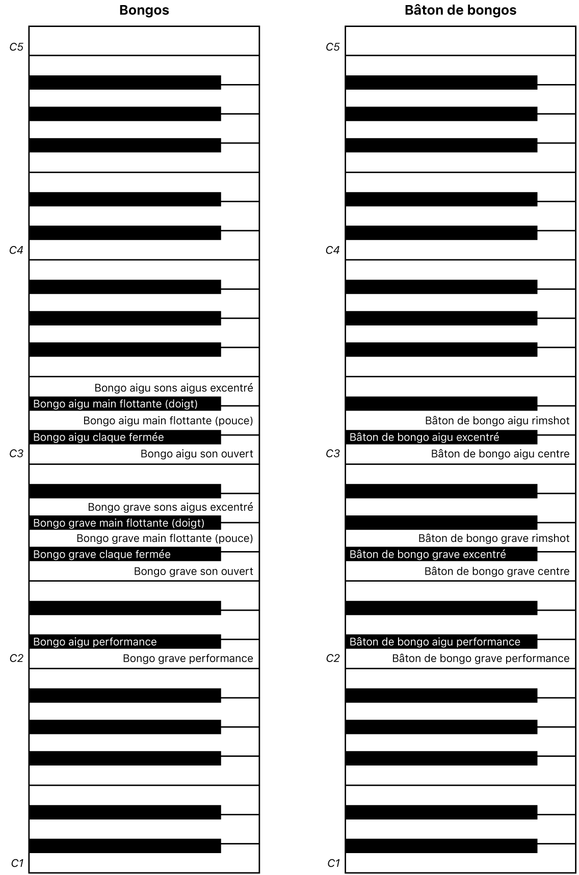 Figure. Mappage des touches de performance des bongos et baguettes de bongo.