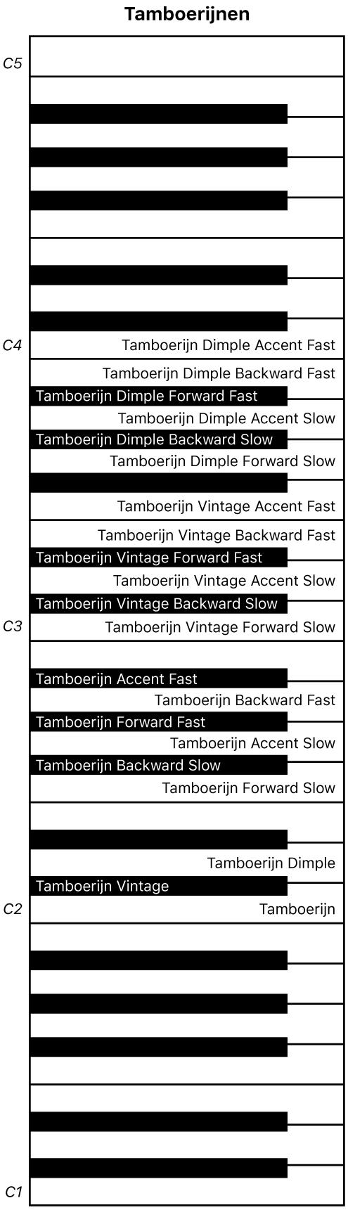 Afbeelding. Keyboardtoewijzing van Tamboerijnen-uitvoering.