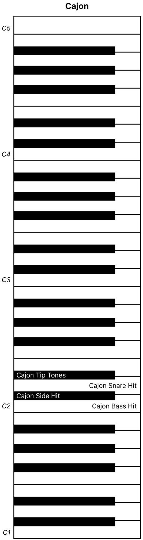 Afbeelding. Keyboardtoewijzing van Cajón-uitvoering.