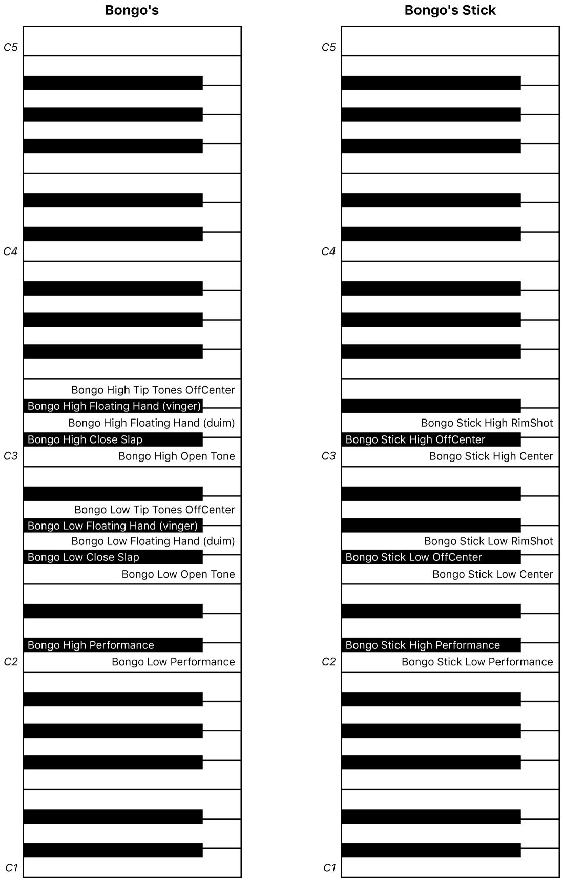 Afbeelding. Keyboardtoewijzing van Bongo's- en Bongo's Stick-uitvoering.