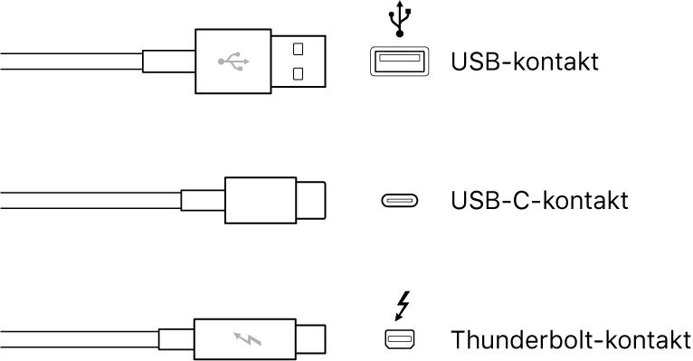 USB- och FireWire-kontakter.
