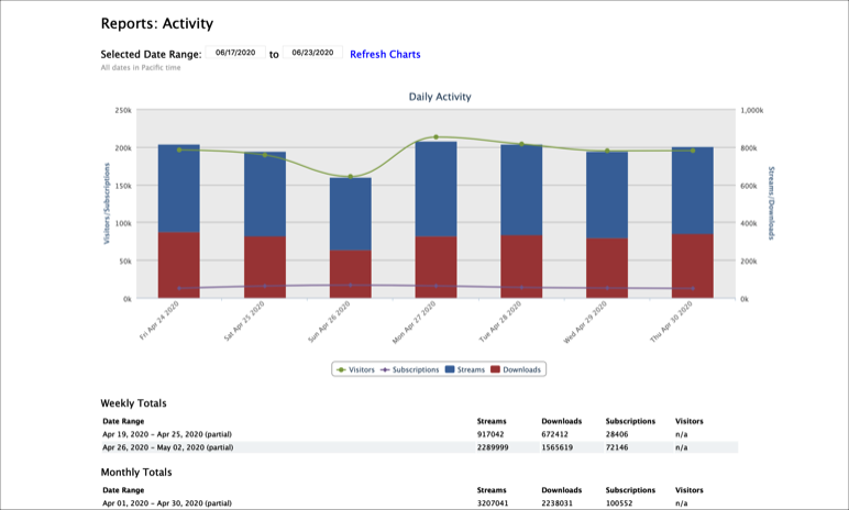 A sample Timeline Reports view displaying daily (Visitors, Subscriptions, Streams, Downloads chart) and weekly and monthly (Totals tables) reporting charts and tables for your site visitors, subscriptions, streams, and downloads.