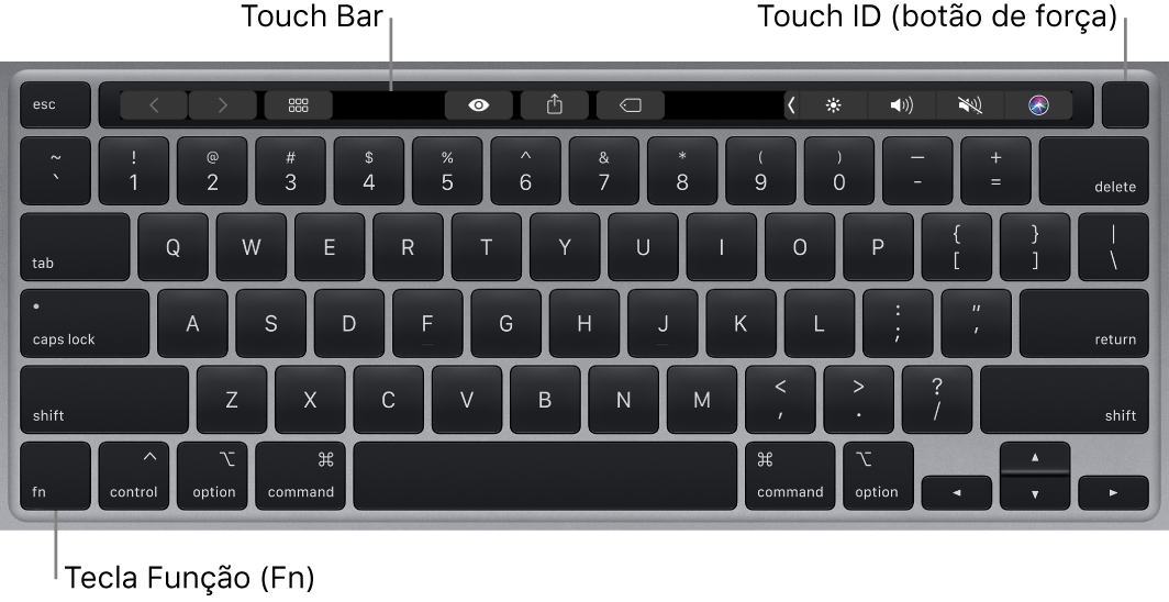 O teclado do MacBookPro mostrando a TouchBar, o TouchID (botão de força) e a tecla do função Fn no canto inferior esquerdo.