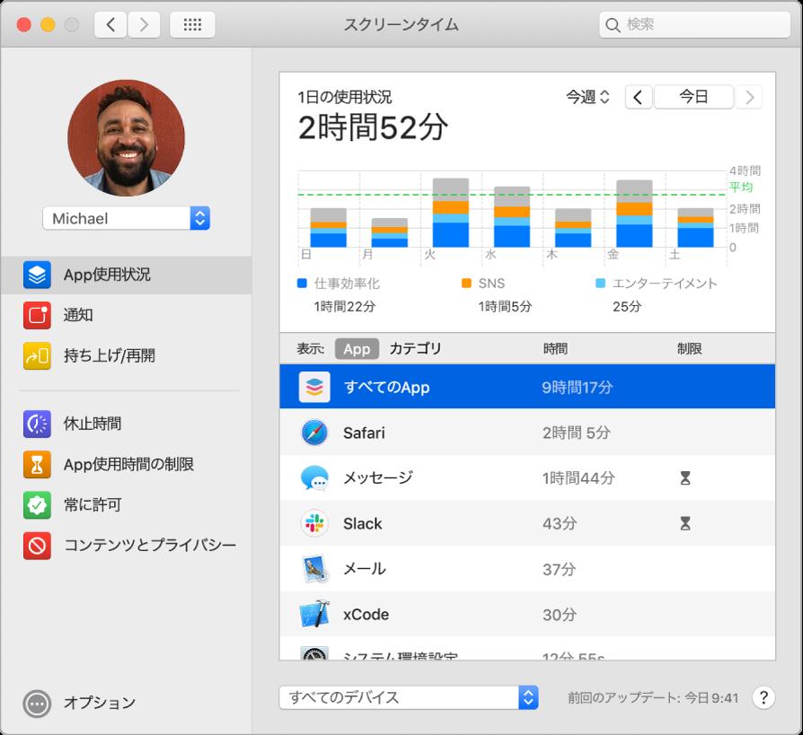 スクリーンタイムウインドウ。さまざまなアプリケーションの使用時間が表示されています。