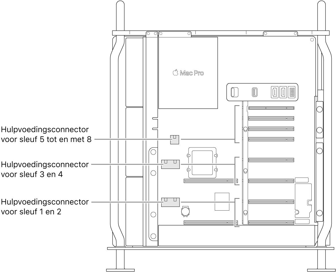 De geopende zijkant van de MacPro met bijschriften die aangeven welke sleuven bij welke hulpvoedingsconnectors horen.