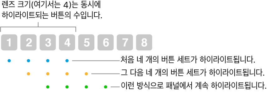 연속적 및 단계적의 작동 방법 그림: 4개의 버튼 세트(렌즈 크기)가 하이라이트된 다음 4개의 다음 버튼 세트 등이 겹쳐 있는 순서로 하이라이트됩니다.