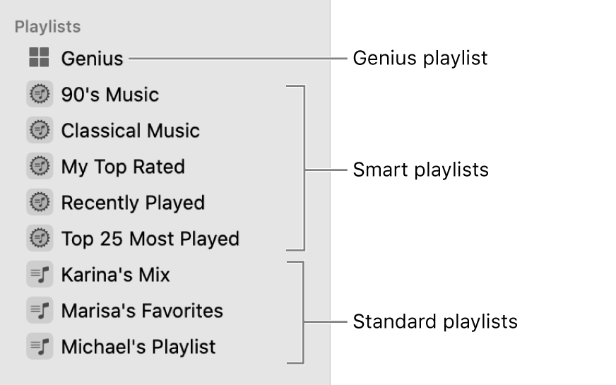 The Music sidebar showing the various types of playlists: Genius, Smart, and standard playlists.