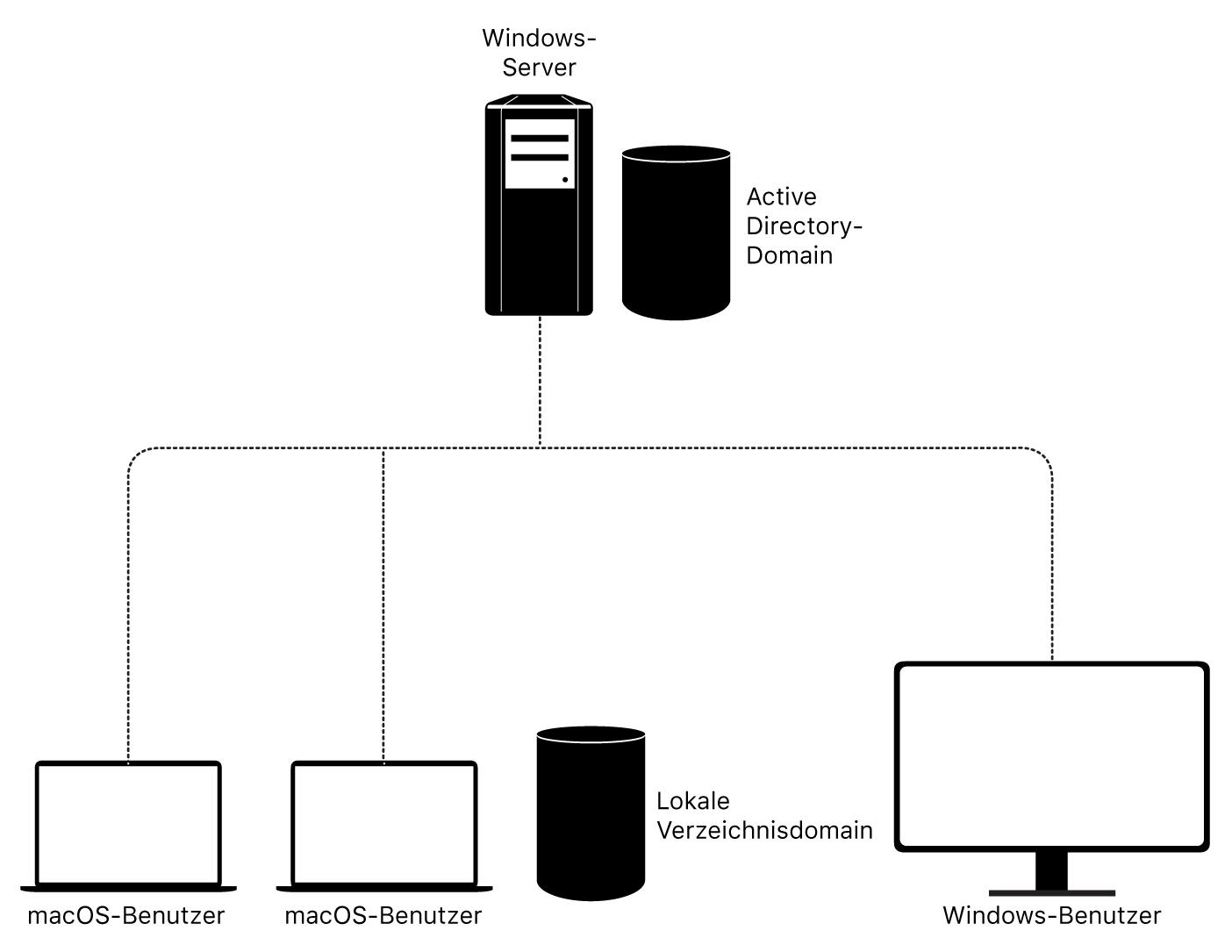 macOS und Active Directory-Integration