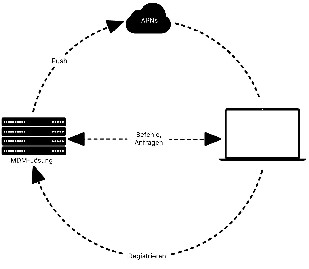 Funktionsweise einer MDM-Lösung